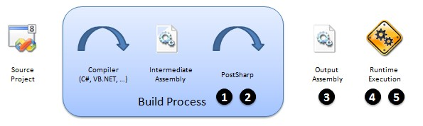 etat de sortie vb.net pdf